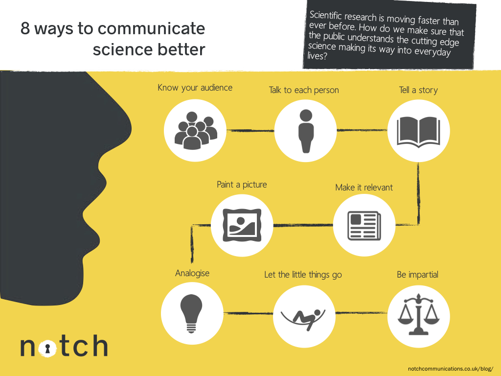Communicate science_infographic.001
