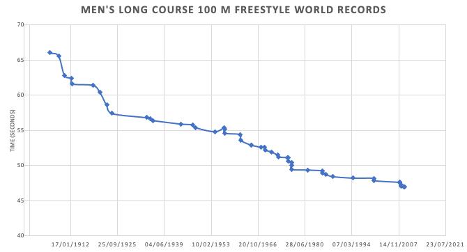 Men's 100m Swimming Times